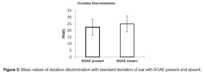 tinnitus-standard-deviation