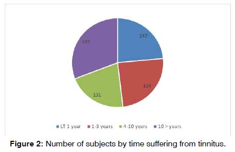 tinnitus-time-suffering
