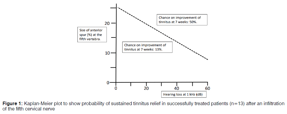 tinnitus-treated-patients